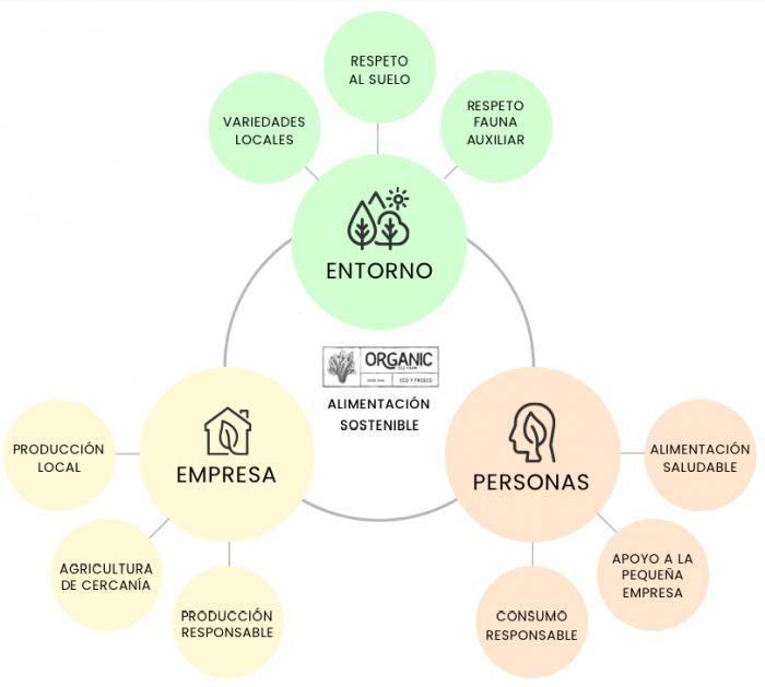 Gráfico de agricultura ecologica y alimentación sostenible